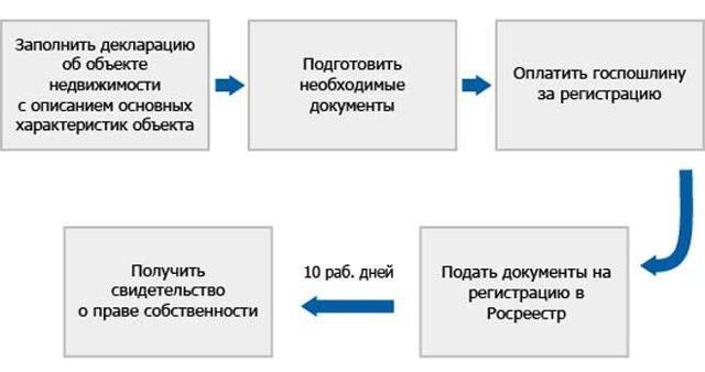 Как поставить дачу на кадастровый учет: документы