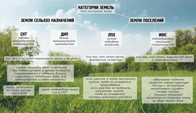 Земли населённых пунктов - виды разрешённого использования