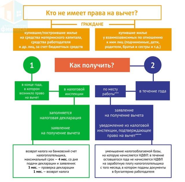 Материнский капитал и сертификат при расчете имущественного вычета