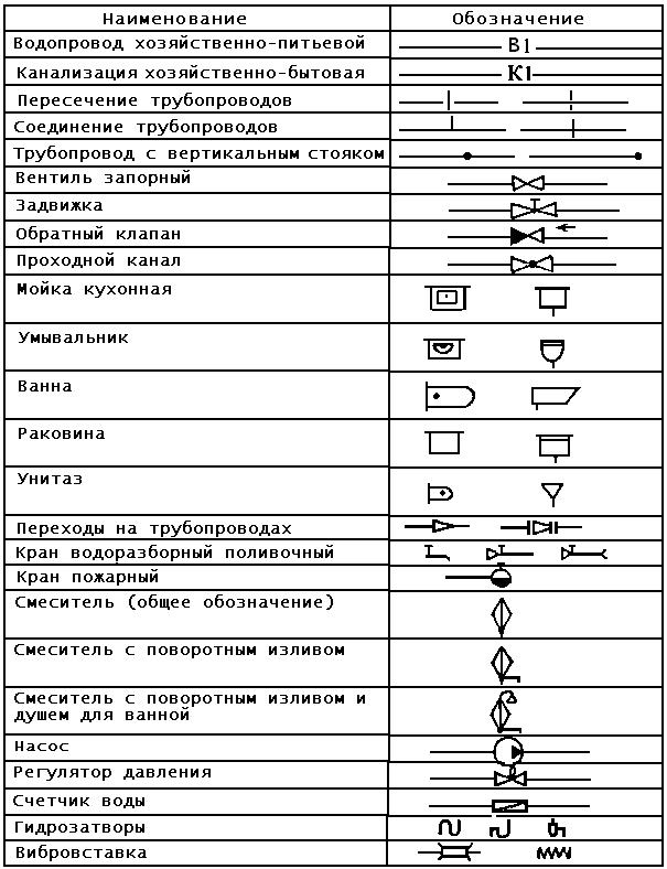 Условные обозначения на топосъемке: инженерные коммуникации
