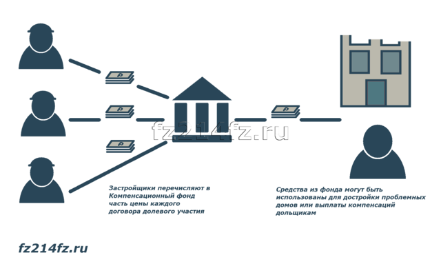 Компенсационный фонд долевого строительства: отчисления