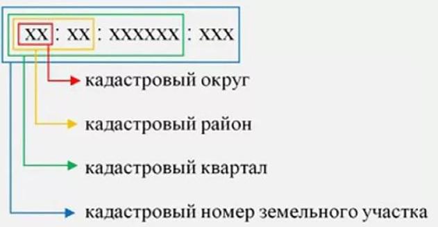 Кадастровый или условный номер: в чем разница