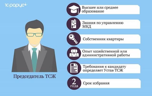 Как переизбрать председателя ТСЖ — правила смены