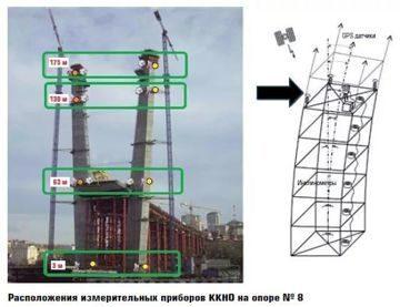 Геодезический мониторинг деформации зданий и сооружений