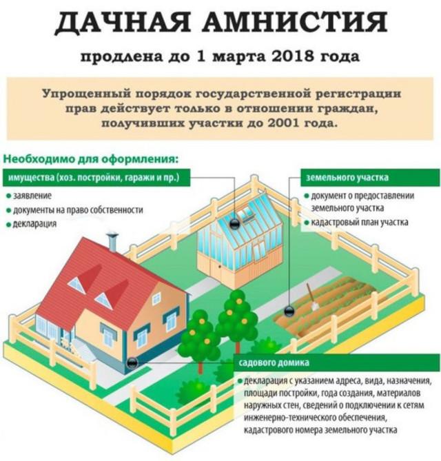 Перерегистрация земельного участка на праве собственности