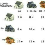 Правила застройки земельного участка под ИЖС