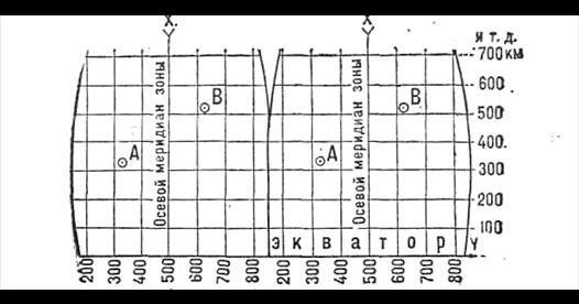 Определение прямоугольных координат на топографических картах