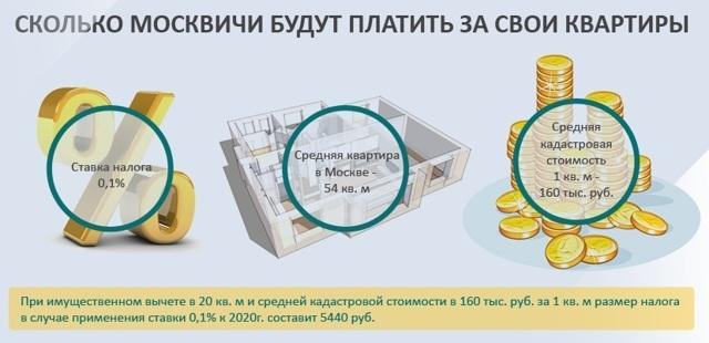 Уменьшение кадастровой стоимости земельного участка