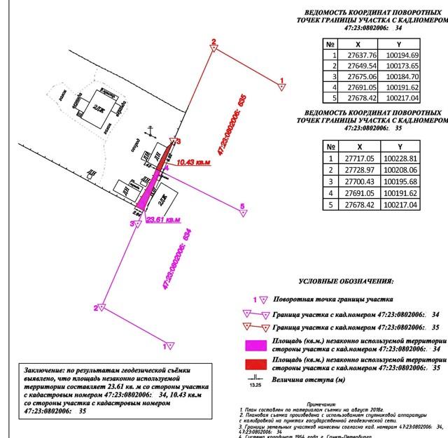 Кадастровая ошибка — исправление границ земельного участка